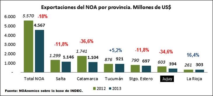 Creció un 16% las exportaciones en La Rioja, aunque bajó en todo elNOA