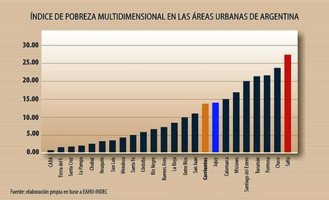 pobreza-multidimensional