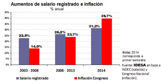 Los aumentos de salarios no compensarán lainflación