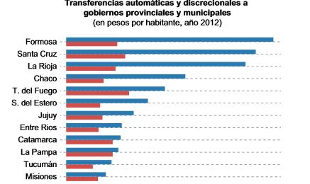 La Rioja recibió 24 veces más transferencias discrecionales por habitante que Córdoba o SantaFe
