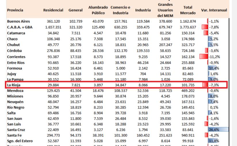 La caída de la demanda energética en LaRioja