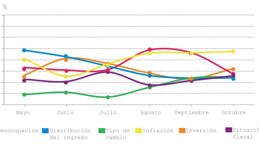 La inflación es el tema macroeconómico más mencionado en las conversacionespolíticas