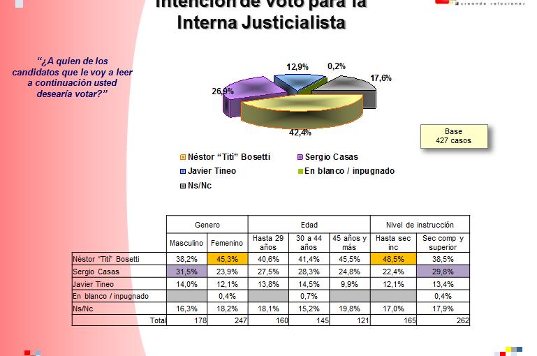 Encuesta: Bosetti 42,4%, Casas 26,9% y Tineo 12,9% por8M
