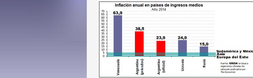 Argentina entre los países con mayor inflación en elmundo