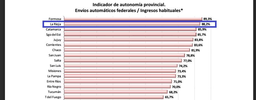La coparticipación representa el 88% de los recursos de LaRioja