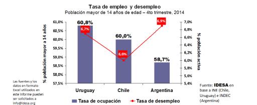 Tasa_de_empleo_y_desempleo