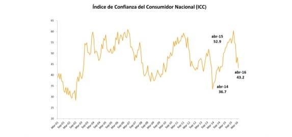el-ndice-de-confianza-del-consumidor-icc-cae-103-en-abril-1-638