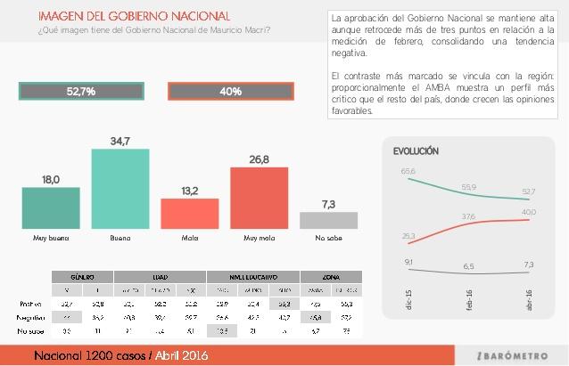 encuesta-clima-poltico-y-balance-del-gobierno-nacional-6-638