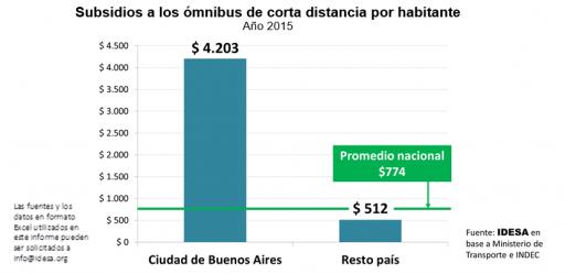 GRAFICO_Subsidios
