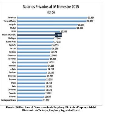 informe-trimestral-de-salarios-privados-con-datos-al-cuarto-trimestre-de-2015-por-regin-2-638