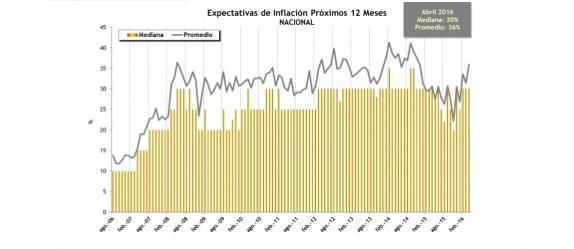 las-expectativas-de-inflacin-se-mantienen-en-30-en-abril-1-638