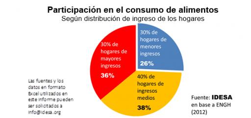 GRAFICO_Participacion_consumo_alimentos