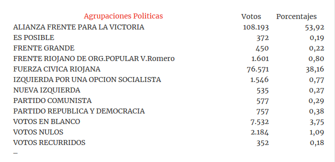 Resultados La Rioja festejo del Frente para la Victoria – Argentina Elections – Elecciones Argentinas
