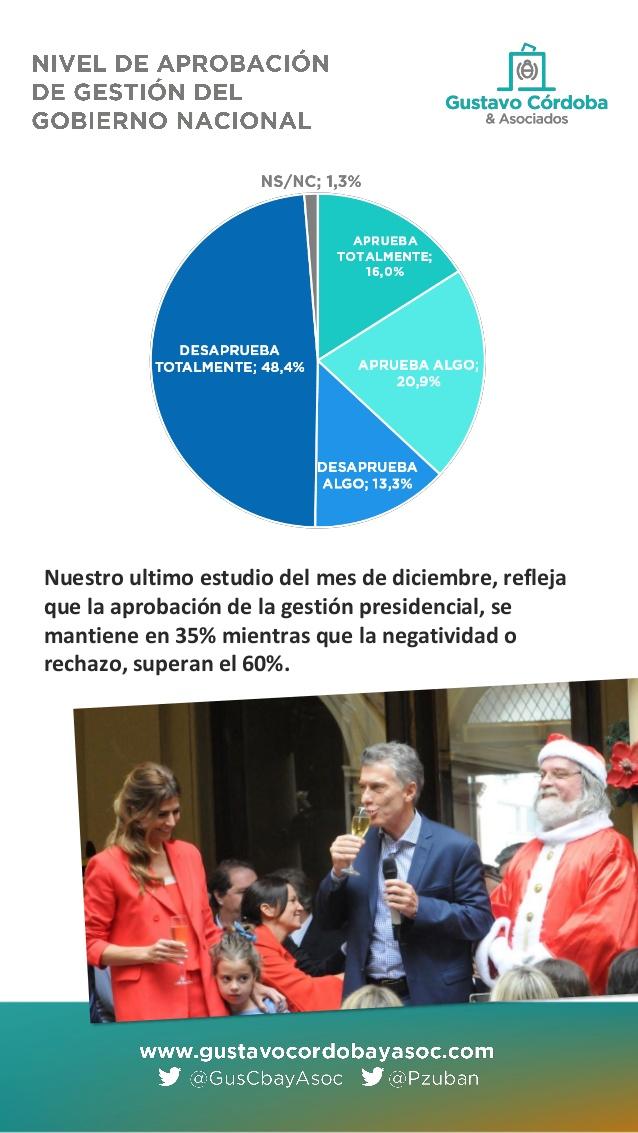 casi-el-62-de-los-argentinos-desaprueba-la-gestin-de-macri-3-638