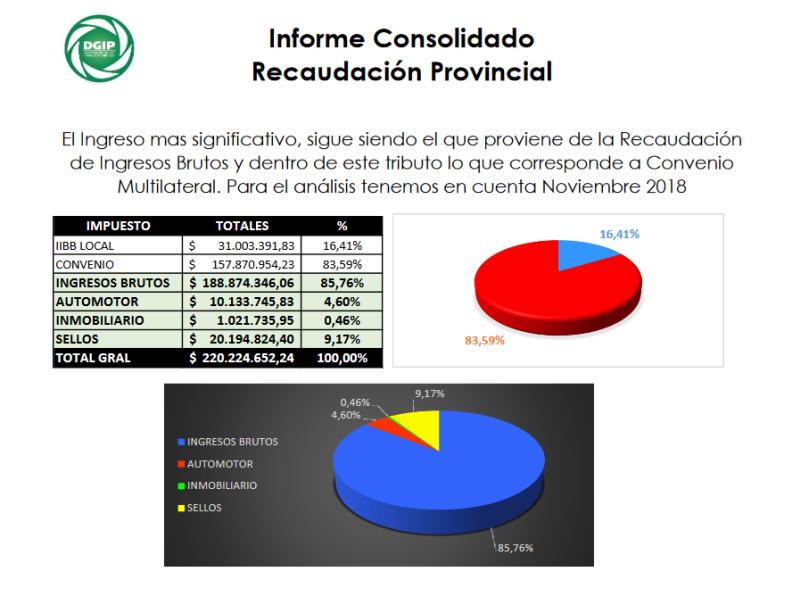 Informe Recaudacion DGIP Noviembre 2018.pdf