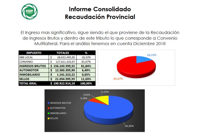 Informe Recaudacion DGIP Diciembre 2018.pdf