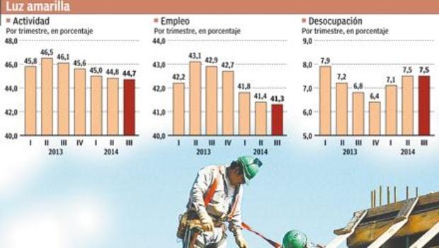 El freno de la economía ya le pega al empleo: la desocupación sube a7,5%