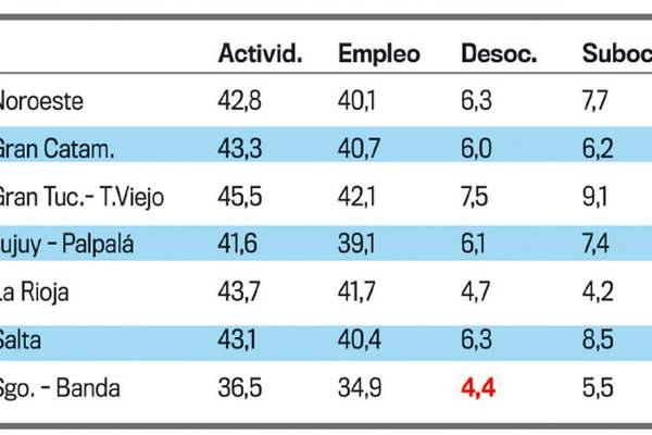 Subió la desocupación en el país y La Rioja tiene la tasa más baja de desempleo delNOA